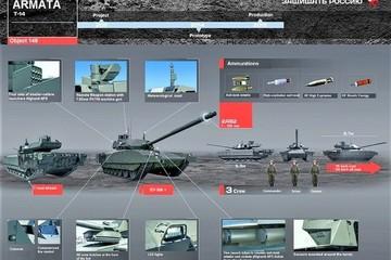 """Mỹ quyết chiếm """"hung thú"""" T-14 Armata của Nga ở Syria?"""