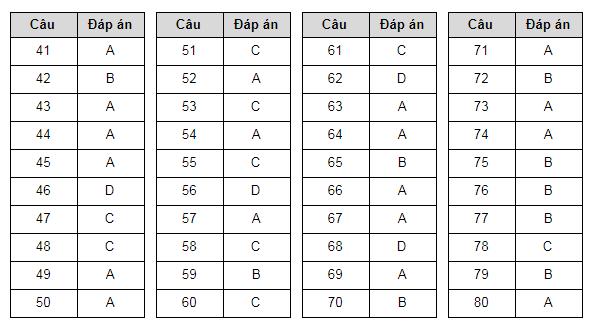 Gợi ý đáp án các môn Lý, Hóa, Sinh đề thi tham khảo tốt nghiệp THPT 2020