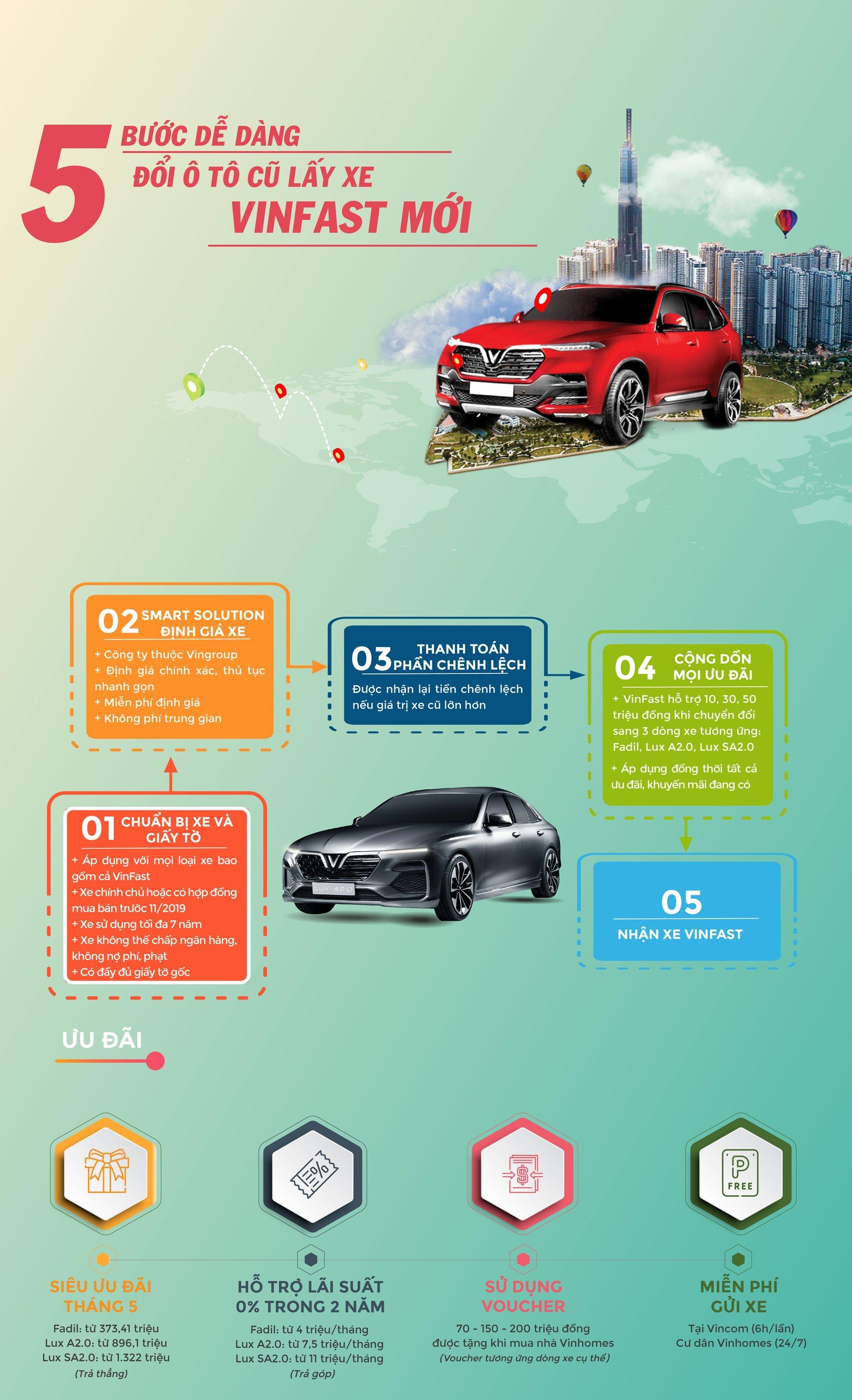 Làm thế nào để đổi xe cũ lấy ô tô VinFast?