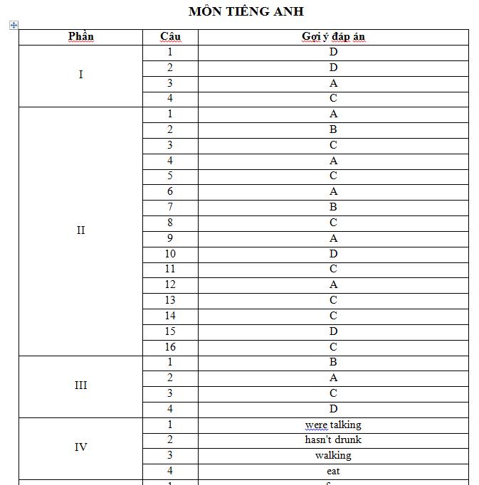 Tham khảo đáp án đề thi thử vào lớp 10 môn Tiếng Anh tại Phú Thọ năm học 2020 – 2021