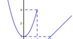 Ôn thi vào 10 môn Toán: Bí quyết giành điểm phần Hàm số và Đồ thị hàm số