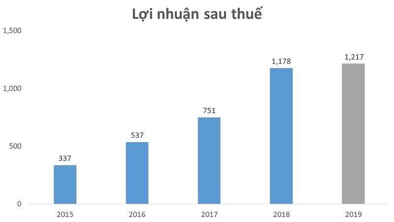Vì sao môi giới và bán nhà của Đất Xanh tăng trưởng 22% năm 2019?