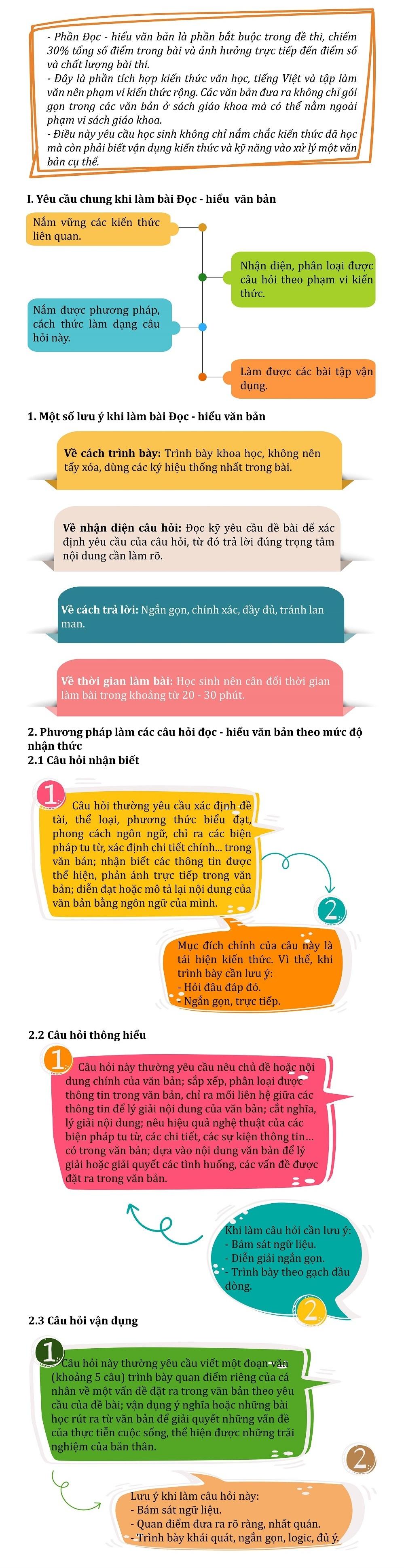 Hướng dẫn ghi điểm câu đọc - hiểu môn Ngữ văn trong kì thi vào lớp 10
