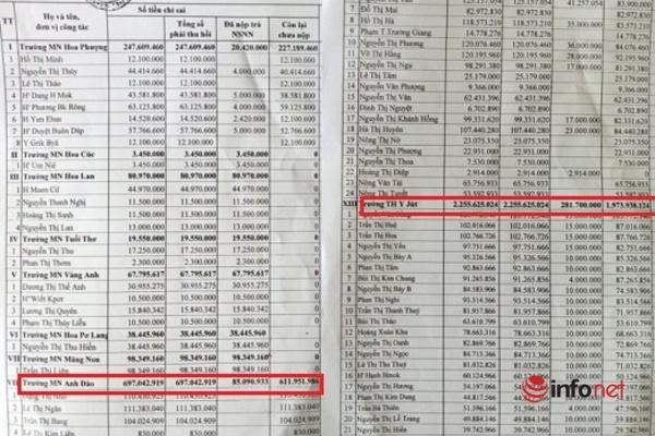 Khó thu hồi hàng chục tỷ đồng chi 'nhầm' cho giáo viên, loạt cán bộ ở Đăk Lăk bị kỷ luật