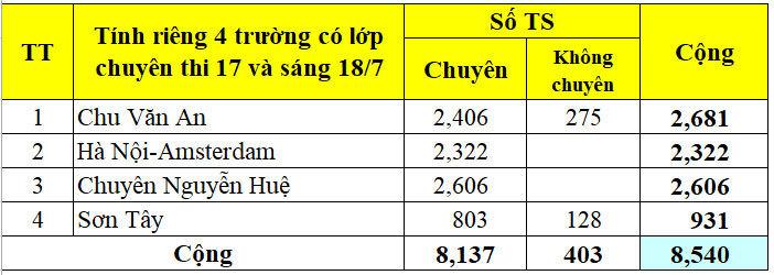 chỉ tiêu vào 10 trường Việt Đức