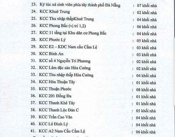 Đà Nẵng: Nâng cấp hệ thống PCCC và cảnh báo cháy sớm tại 41 chung cư, ký túc xá