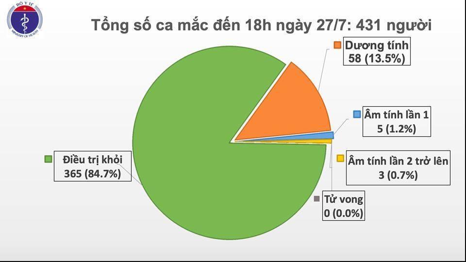 11 người mắc Covid-19 đều từ BV Đà Nẵng
