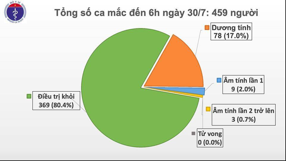 Sáng 30/7, công bố thêm 8 ca Covid-19 ở Đà Nẵng, 1 ca ở Hà Nội