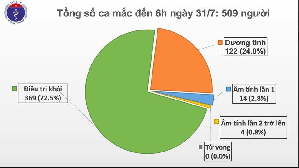 Thêm 45 ca Covid-19 mới ở khu cách ly Đà Nẵng, Việt Nam có 509 trường hợp mắc