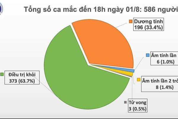 Thêm 28 ca Covid-19 ở Đà Nẵng, Tp.HCM, Quảng Nam và Thái Bình