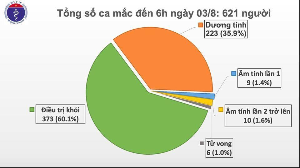 Thêm 1 ca mắc Covid-19 ở Quảng Ngãi, Việt Nam có 621 ca bệnh