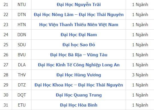 Các trường Đại học khối C tại Hà Nội, TP.HCM và toàn quốc tuyển sinh năm 2020