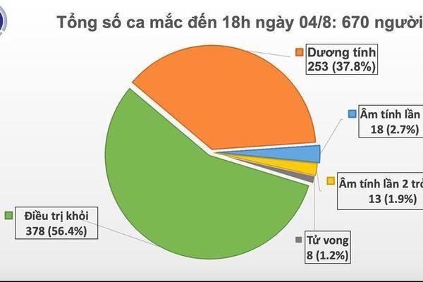 Thêm 18 ca mắc Covid-19, 17 người liên quan tới BV Đà Nẵng