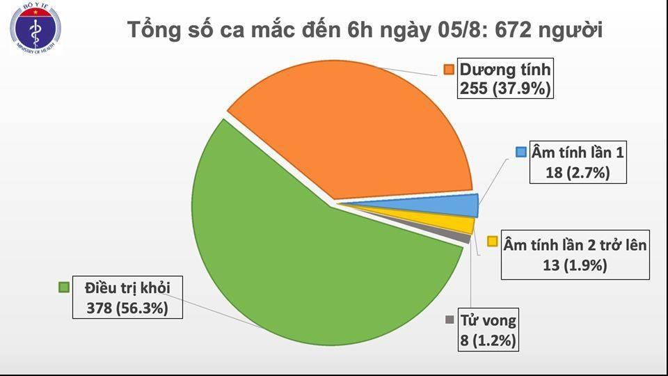 Thêm 2 bệnh nhân Covid-19 tại Quảng Nam, Việt Nam có tổng cộng 672 ca