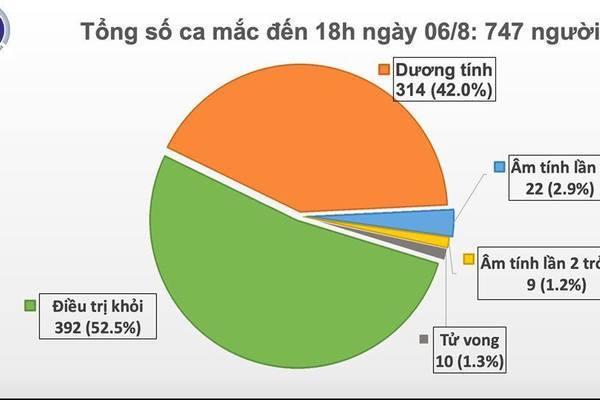 Thêm 30 ca mắc Covid-19, Việt Nam có tổng số 747 ca
