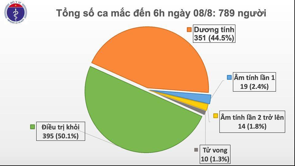 Thêm 5 bệnh nhân Covid-19 mới, có một người Hà Nội đi du lịch Đà Nẵng