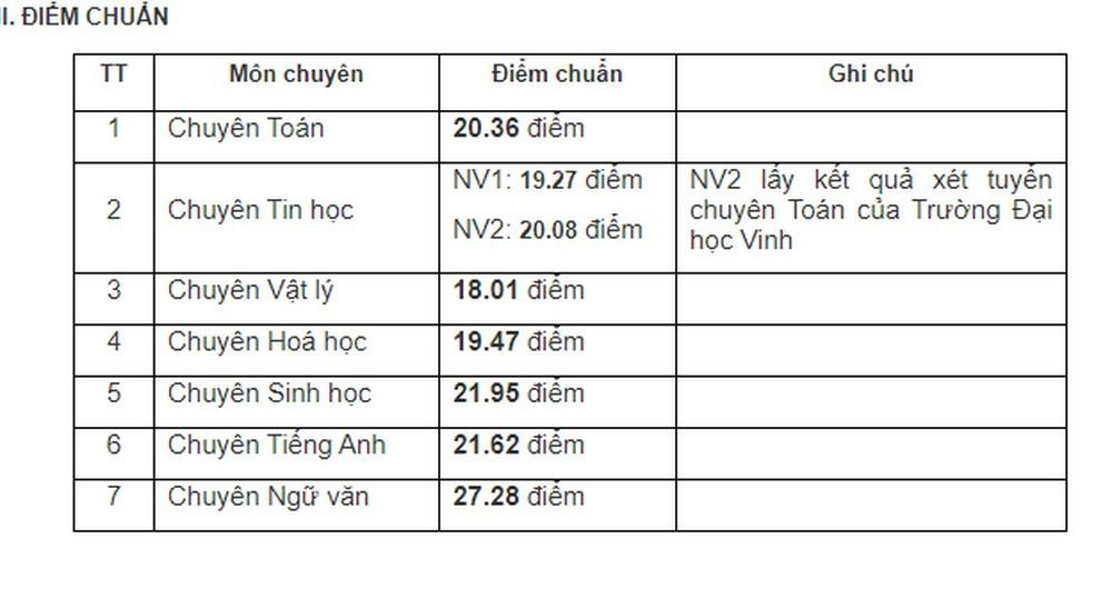 điểm chuẩn vào 10 THPT chuyên Đại học Vinh