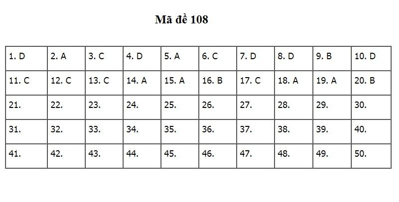 đáp án đề thi thpt quốc gia 2020 môn Toán mã đề 108