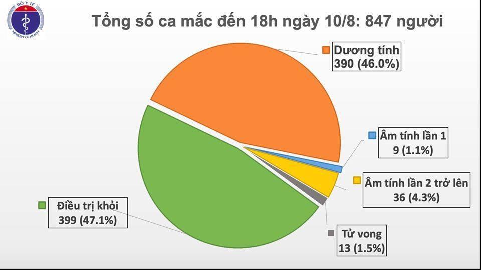 Thêm 6 ca mắc mới Covid-19, trong đó 4 ca ở Đà Nẵng