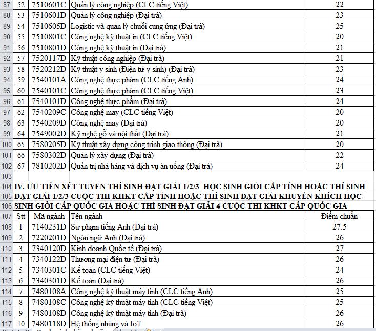 điểm chuẩn đại học 2020 t3