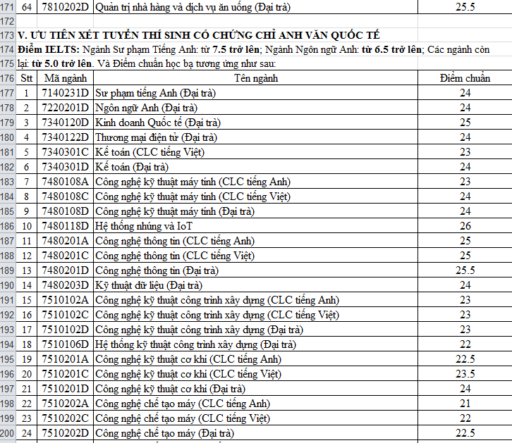 điểm chuẩn đại học 2020 t6