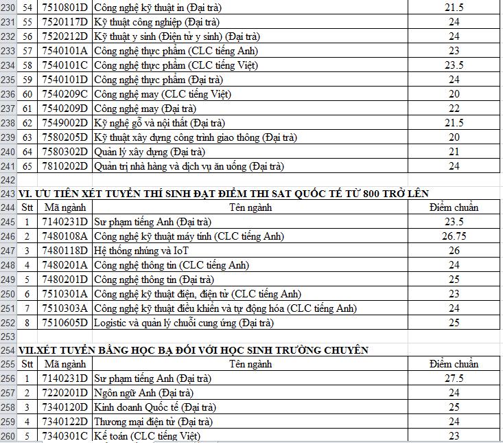 điểm chuẩn đại học 2020 t8