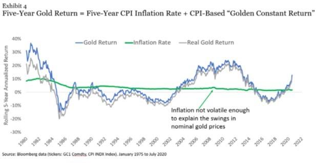 Vì sao đây không phải thời điểm thích hợp để đầu tư vào vàng?