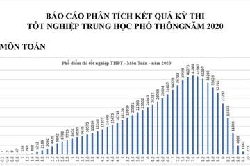 Có tới 6.000 điểm 10 thi tốt nghiệp THPT 2020