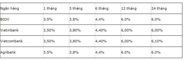 bảng lãi suất ngân hàng big 4