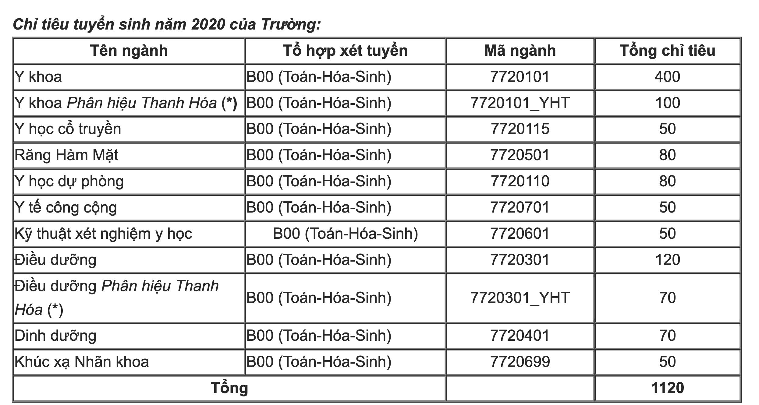 điểm chuẩn đại học Y Hà Nội 2020