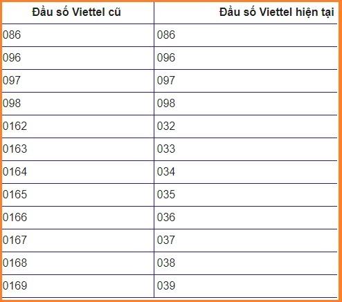 đầu số Viettel 2020