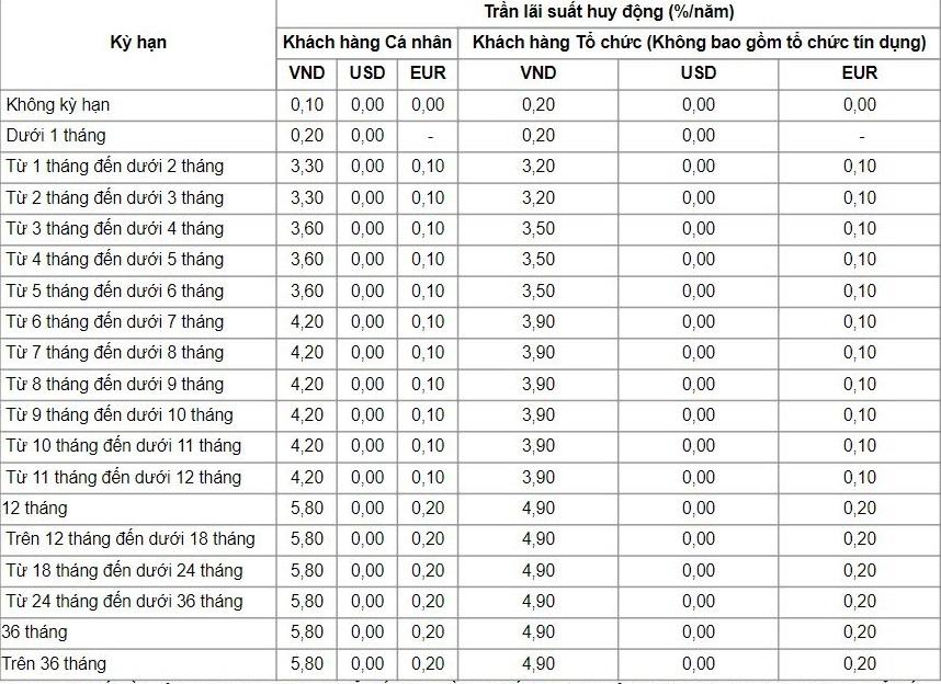 lãi suất tiết kiệm ngân hàng vietinbank tháng 11/2020