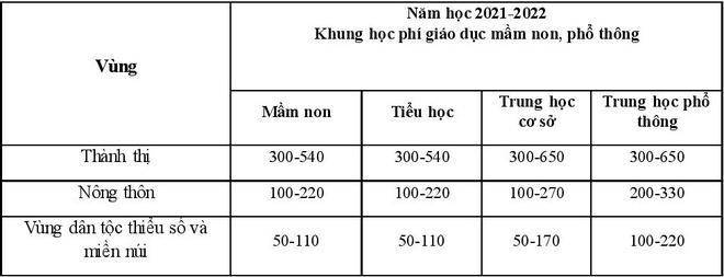Bộ GD&ĐT đề xuất tăng học phí tất cả cấp học