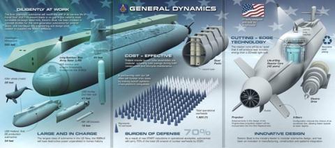 Hải quân Mỹ,tàu ngầm hạt nhân,lớp Columbia