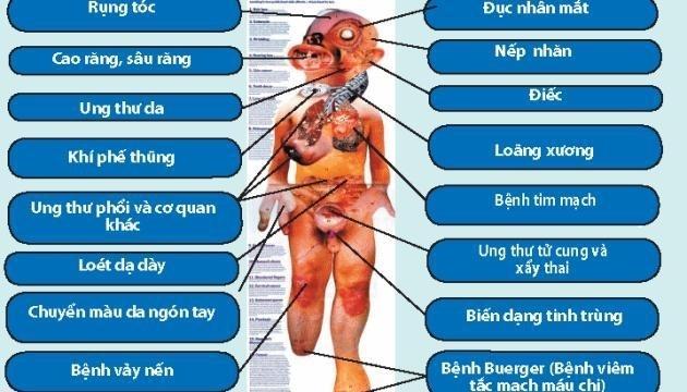 Hút thuốc lá thụ động gây hại với sức khoẻ