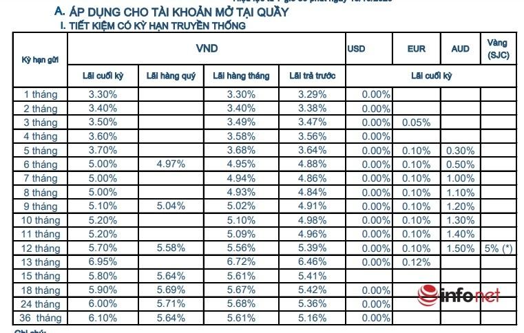 lảng lãi suất tiền gửi tiết kiệm ngân hàng Sacombank tháng 12/2020