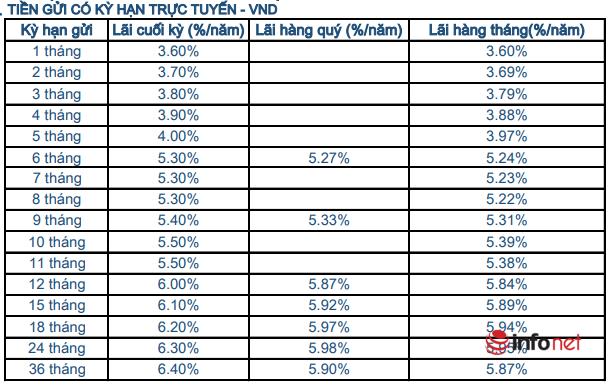 Bảng lãi suất tiền gửi tiết kiệm online ngân hàng Sacombank tháng 12/2020