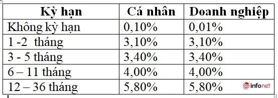 lãi suất gửi tiết kiệm ngân hàng bidv tháng 12/2020