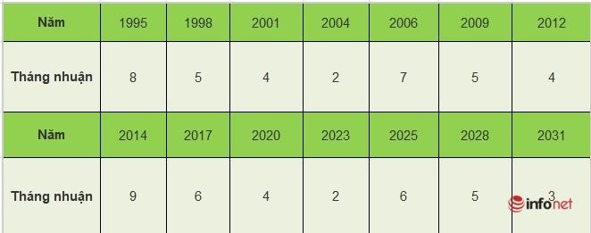 Năm 2021 là năm con gì, có nhuận không?