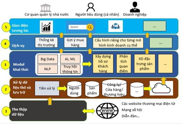 Nghiên cứu Data Espresso đánh giá thông tin điện tử hàng hóa