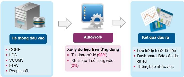 Sáng kiến vì cộng đồng,Auto Work,Vietinbank,Ứng dụng quản lý công việc tự động