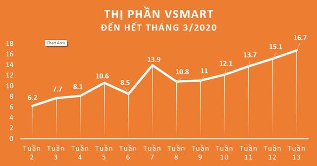 Toàn cảnh thị trường smartphone trong nước 2020