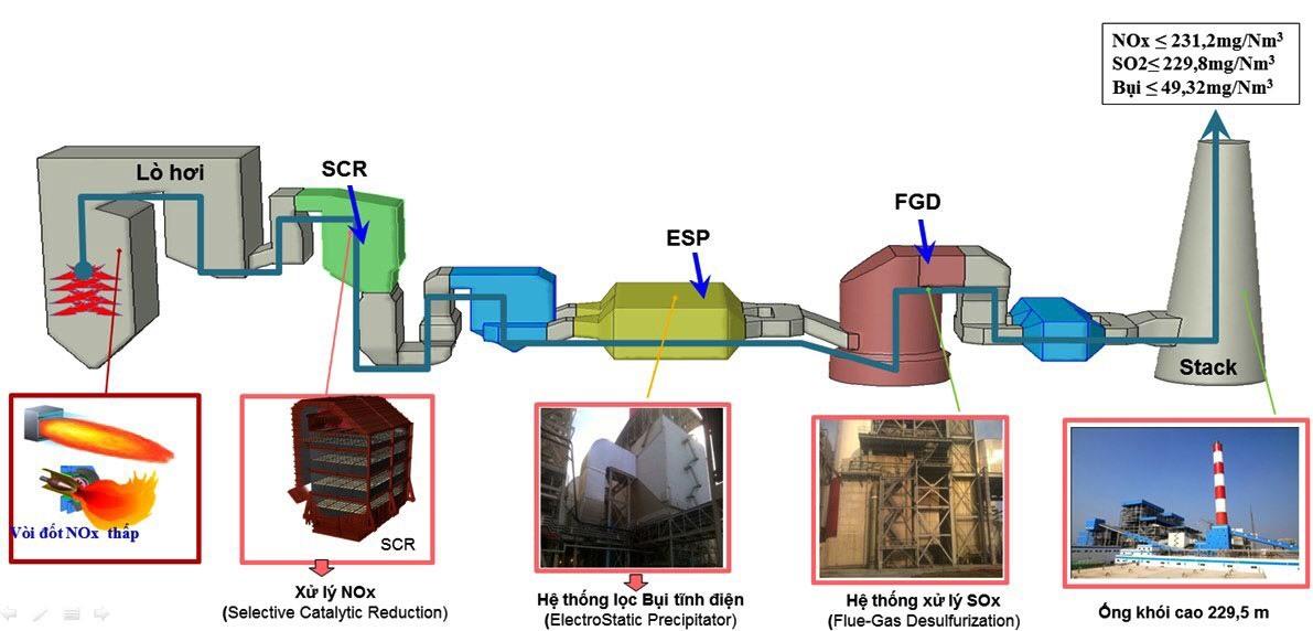 Nhà máy Nhiệt điện,Quảng Trạch,dự án,chậm tiến độ,Tập đoàn Dầu khí Việt Nam,Tập đoàn Điện lực Việt Nam