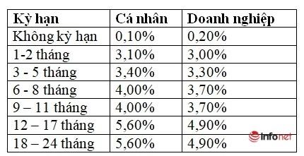Lãi suất tiết kiệm ngân hàng Agribank tháng 1/2021