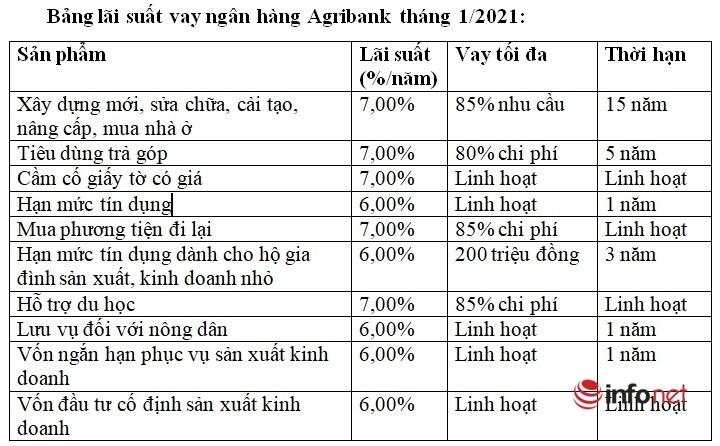 Lãi suất vay ngân hàng Agribank tháng 1/2021