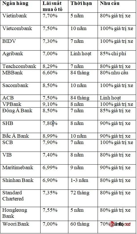 lãi suất vay mua ô tô tại các ngân hàng 2021