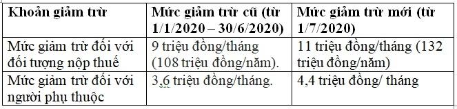 cách tính thuế thu nhập cá nhân 2021 mới nhất