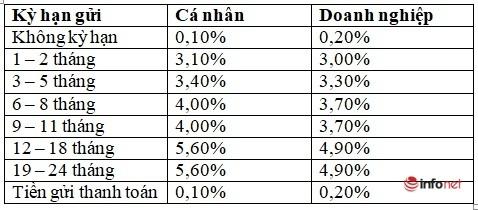 lãi suất tiết kiệm ngân hàng agribank tháng 2/2021