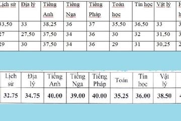 Điểm chuẩn vào lớp 10 THPT Chuyên Nguyễn Huệ 4 năm gần nhất