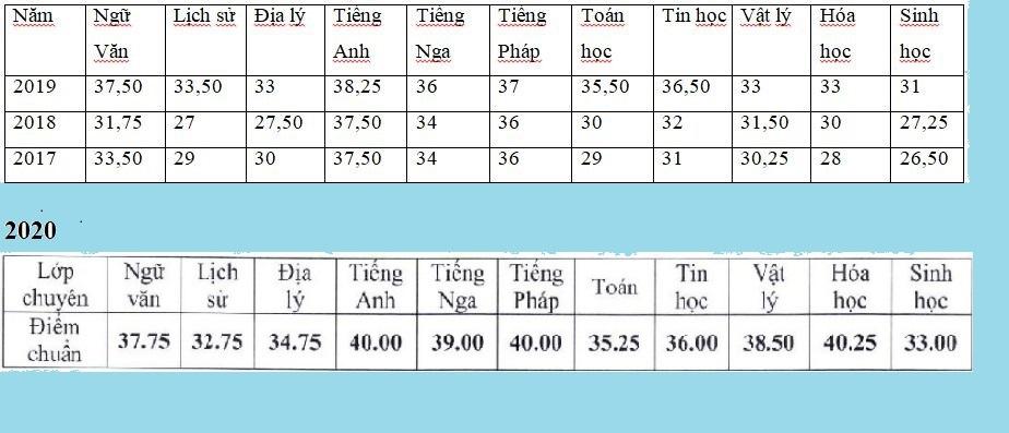 Điểm chuẩn vào lớp 10 THPT Chuyên Nguyễn Huệ 2